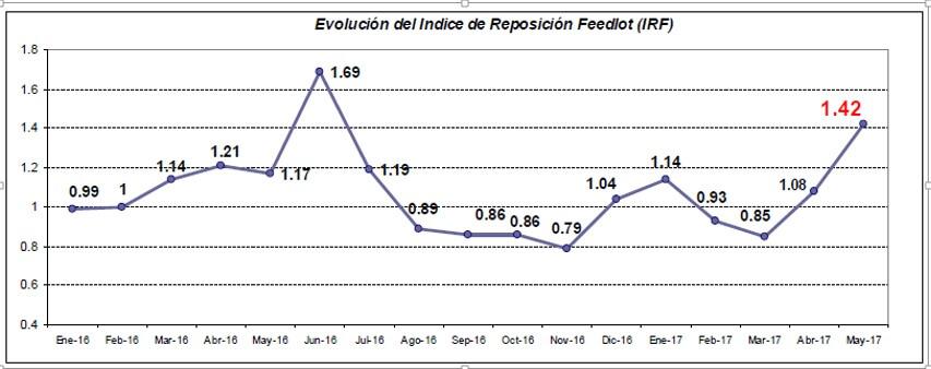 los feedlots esperan disponer de 400 mil terneros mas que en 2016 - grafico 1